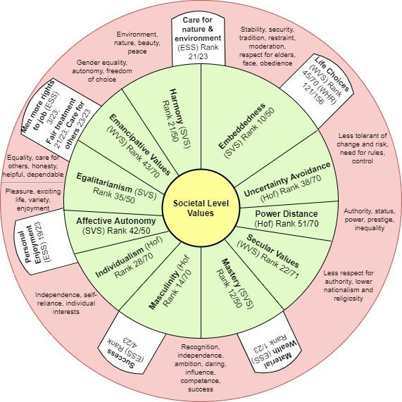 Societal Values (2)
