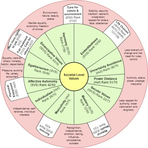 Societal Values (2)