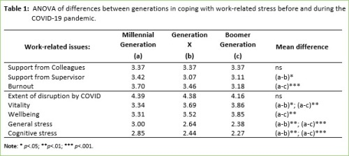 ANOVA Generation differences